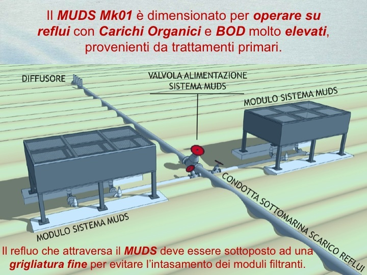 MUDS MK1 operatività